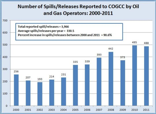 COGCC number-of-spills-2000-2011