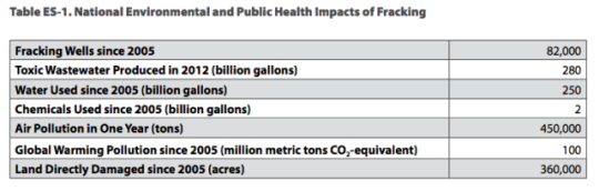 fracking impacts table