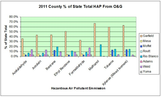 This spread gives the tons/year (tpy) of pollutants discharged by O&G by particular VOCs. Garfield led the herd for 2011. Data source: CO Air Pollution Control Division [Click on the image for a larger view]