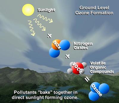 ground_ozone