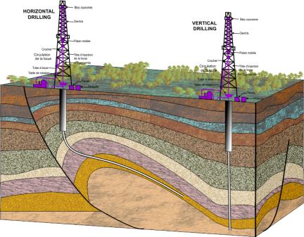 Horiz-Vert-wells