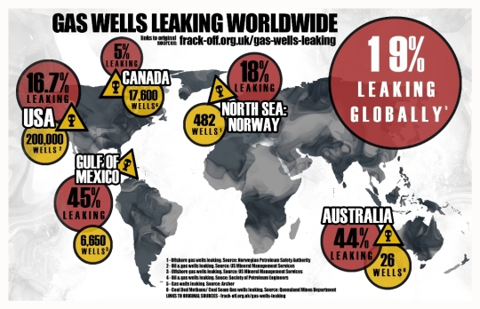 leaking gas wells
